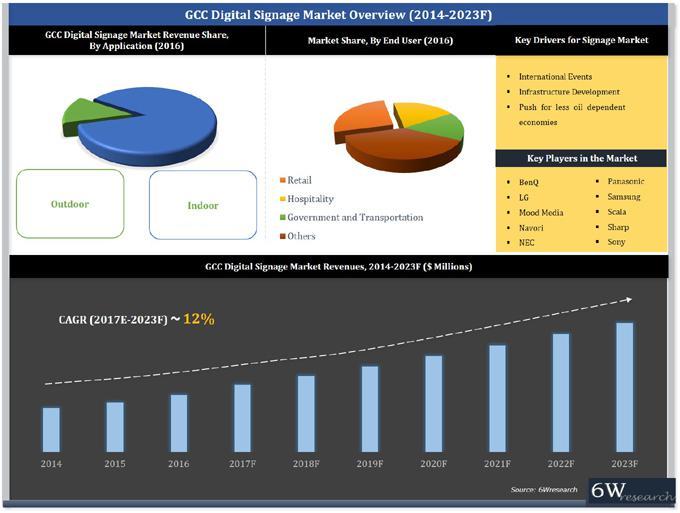 GCC Digital Signage Market (2017-2023)-6Wresearch