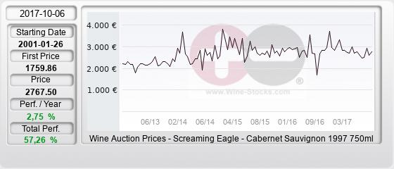 Screaming Eagle 1997 Value Chart