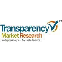 Barcode Technology Market Expected to Rise Steadily throughout