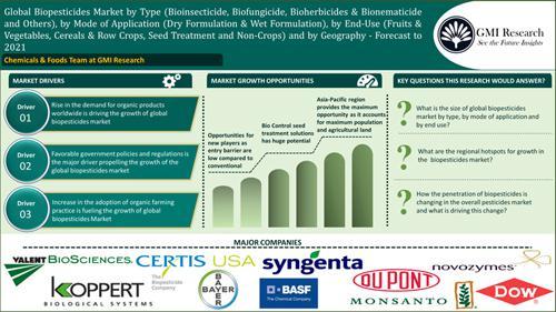 Global Biopesticides Market (2016-2021)-GMI Research