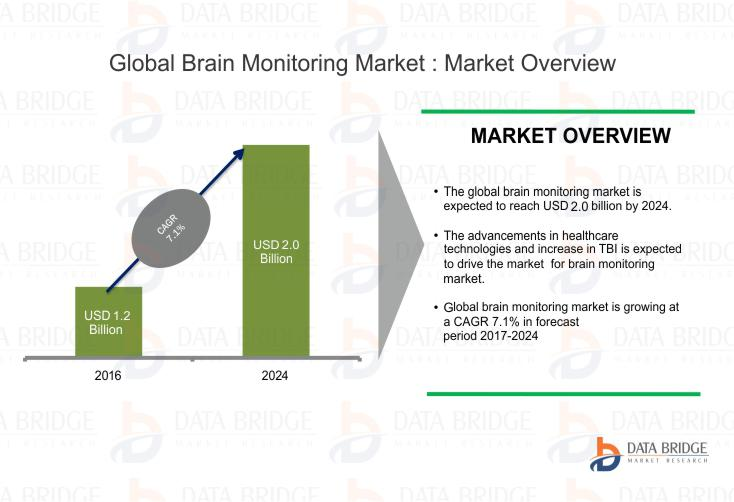 Global Brain Monitoring Devices Market will Grow Impressively at a CAGR of over +7.1% by 2024