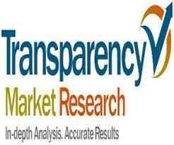 Waterjet Cutting Machinery Market: Industry Analysis