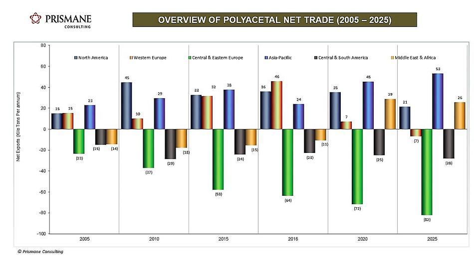 OVERVIEW OF POM NET TRADE (2005-2025)