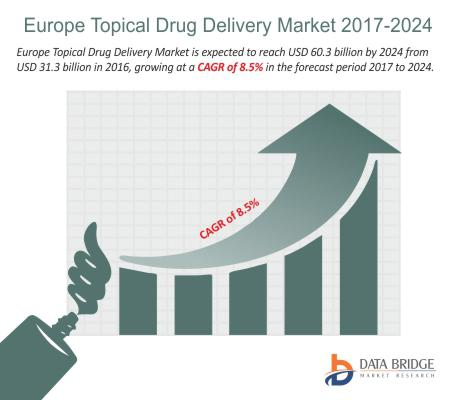 Europe Topical Drug Delivery Market Will Hit at a CAGR of 8.5% by 2024