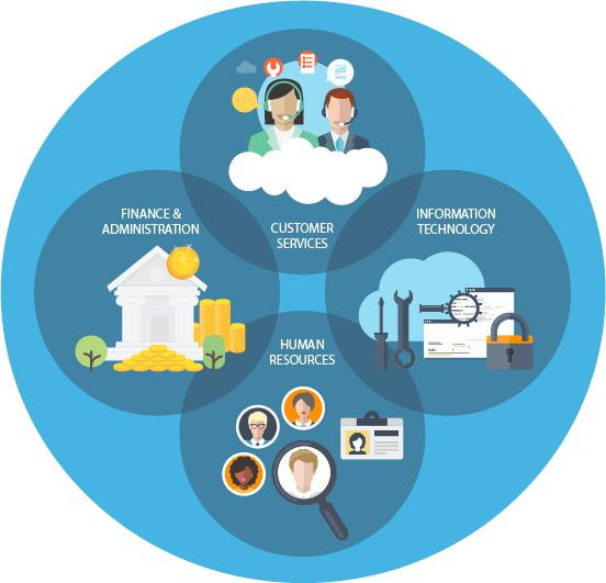 Workflow Automation Market Segmentation and Competitor