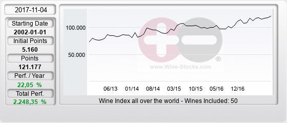 Win 50 Wine Index Wine-Stocks