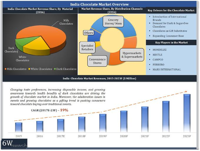 India Chocolate Market (2017-2023)-6Wresearch