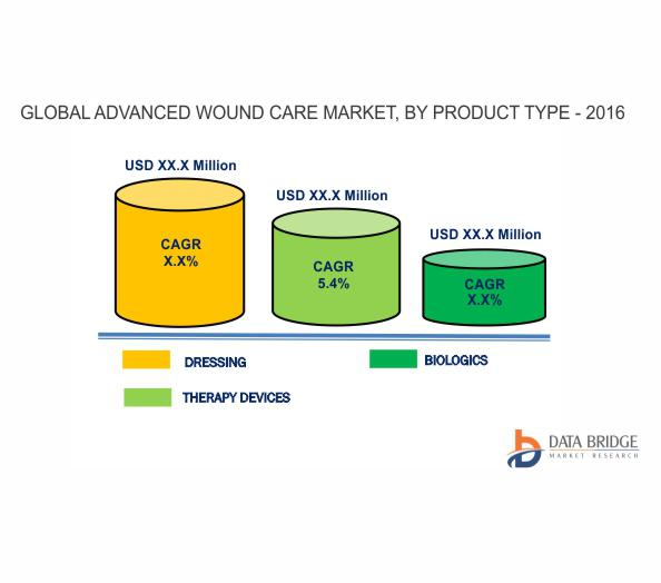 Global Advanced Wound Care Market is expected to reach USD 22,088.6 million by 2024.