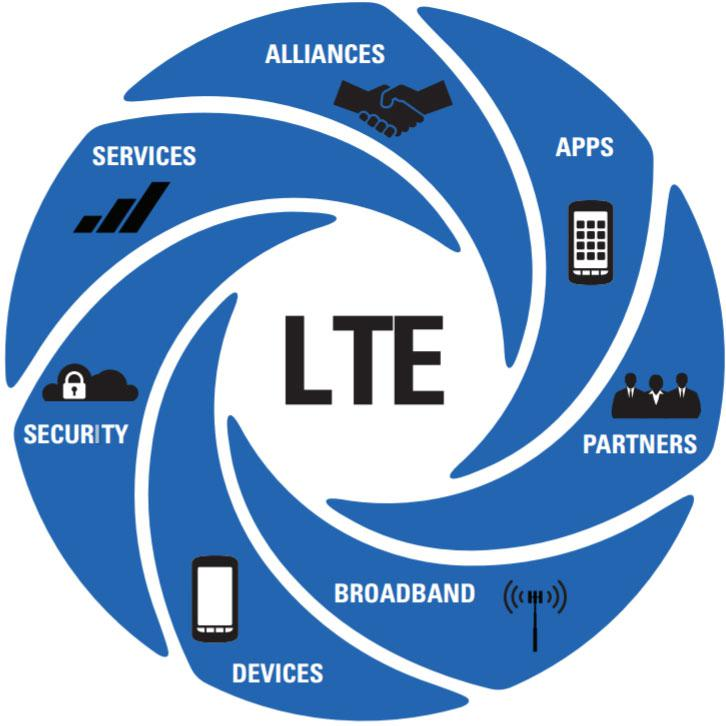Public Safety LTE Market scrutinized in top research report