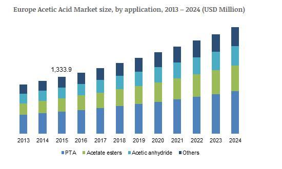 Acetic Acid Market will likely surpass USD 16 billion by 2024