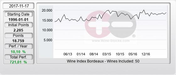 Bordeaux Wine Index Bor-I Wine-Stocks