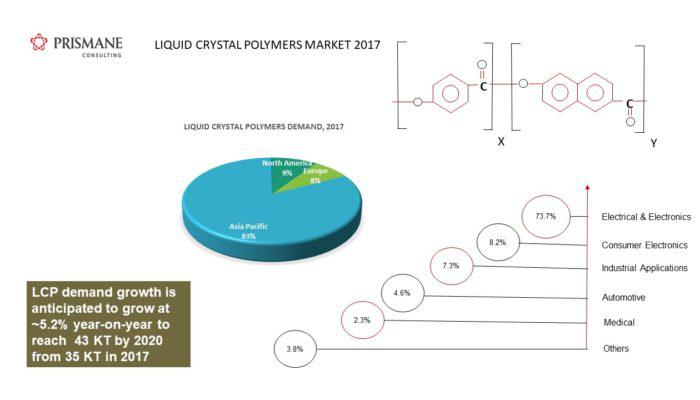 LCP Market Overview