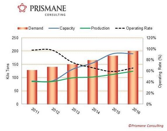 India ABS demand-supply, Kilotons (2011-2016)