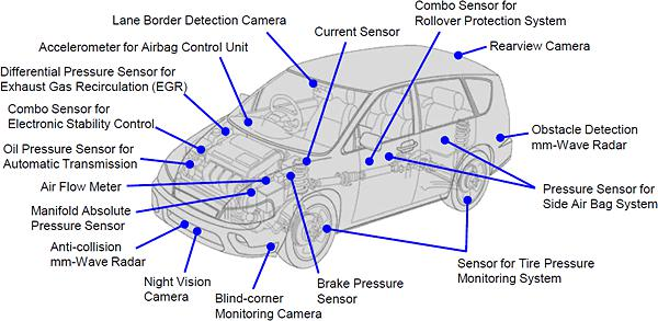 Automotive Sensors market