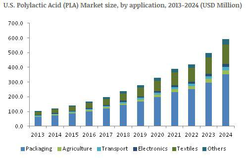 Lactic Acid industry analysis research and trends report