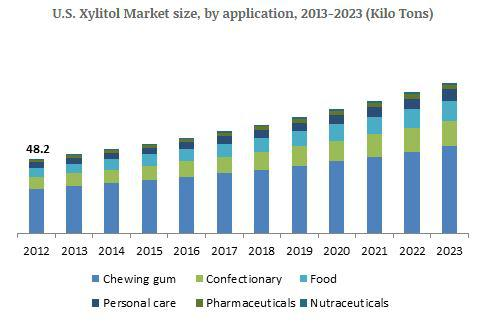 Xylitol Market Market growth outlook with industry review