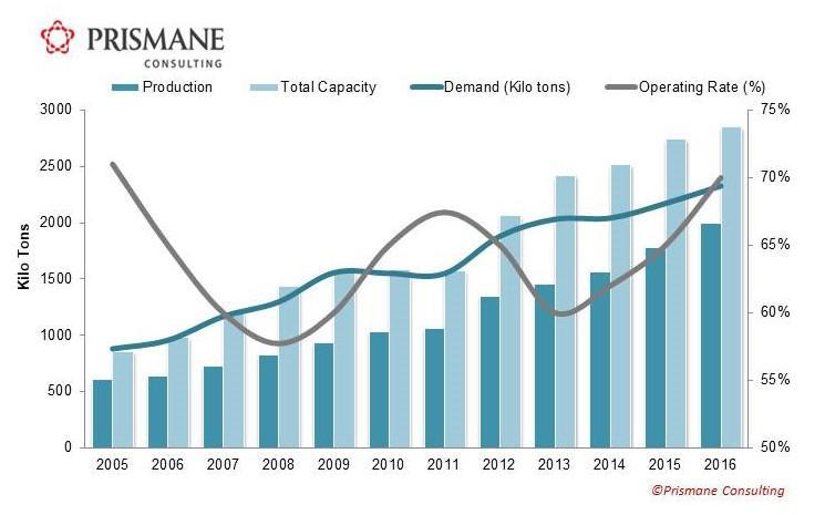 China PA 6 Supply-Demand, 2005-2016