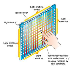 Infrared Touch Screen Display Market