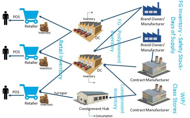 Multi Echelon Inventory Optimization Market - Evolving
