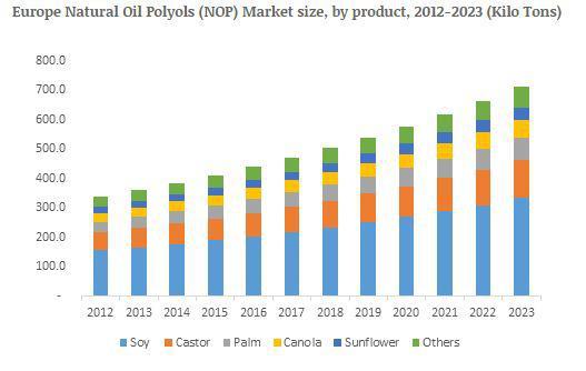 Natural Oil Polyols (NOP) Market to grow at more than 7% CAGR up
