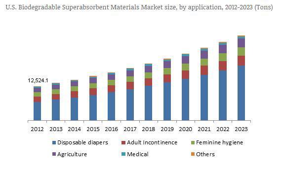 Biodegradable Superabsorbent Materials Market growing at over