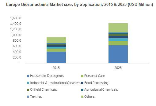 Germany biosurfactants market should register over 4% gains