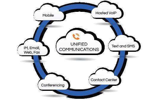 Unified Communication as a Service Market
