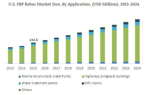 FRP Rebars Market from Asia Pacific will witness 8% growth up