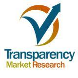 Acrylic Emulsions Market Estimated to Exhibit 8.2% CAGR through