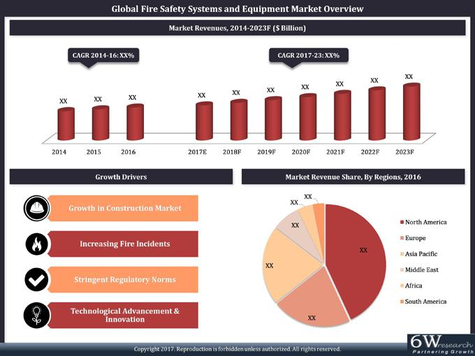 Global Fire Safety Systems and Equipment Market (2017-2023)-6Wresearch