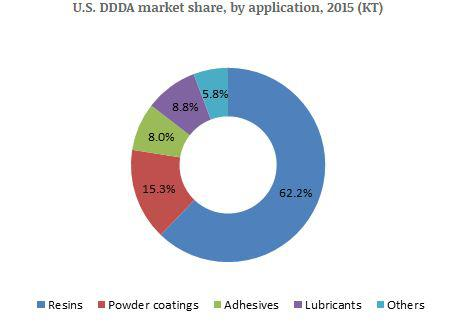 Dodecanedioic Acid Market to exceed USD 590 million by 2023