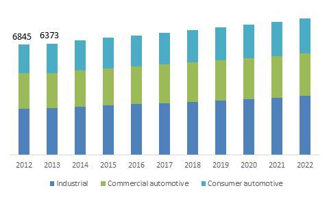 U.S. Lubricants Market size, by application, 2013-2024 (USD Million)