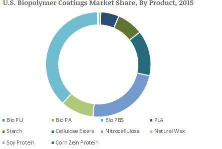 Biopolymer Coatings Market to Cross USD 1.3 billion by 2024