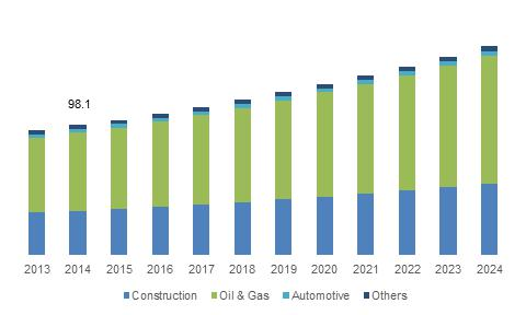 U.S intumescent coatings market share, by end-use, 2013-2024 (USD Million)
