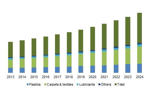 U.S. muconic acid market size, by application, 2013 - 2024 (USD Million)