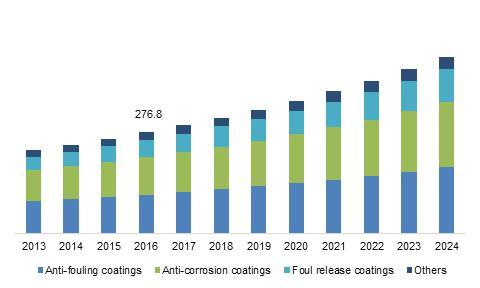 U.S. Leisure Boat Marine Coatings Market Size, by Product, 2013 – 2024 (USD Million)