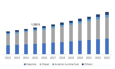 Europe Specialty Fuel Additives Market size, by application, 2012-2023 (USD Million)