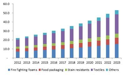 MEA fluorotelomers market size, by application, 2015 (USD Million)