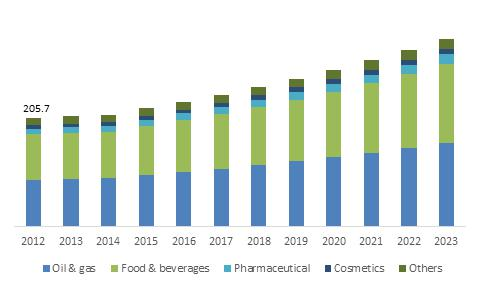 North America Xanthan Gum Market size, by application, 2013-2023 (USD Million)