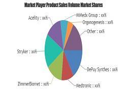 Regenerative Medicine Market Revenue by Players