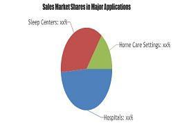 Sleep Testing Services Market Forecast