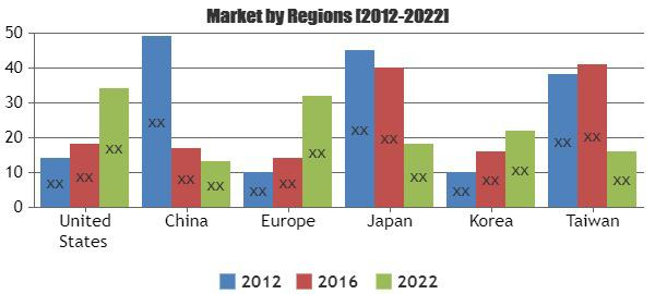S-Type Load Cell Market