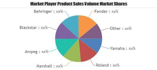 Guitar Amplifiers Market
