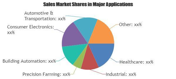 IoT Communication Protocol Market