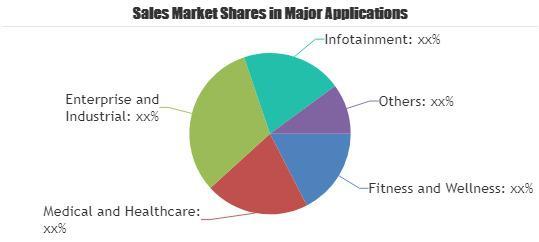 Wearable Computing Market Chart