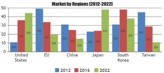 SiC & GaN Power Devices Market Chart