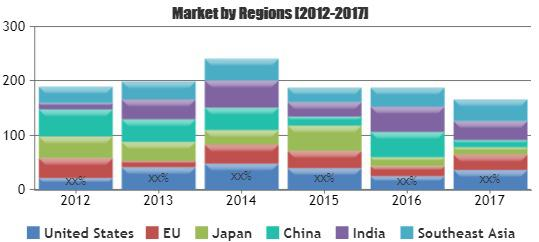 Membrane Separation Technology Market