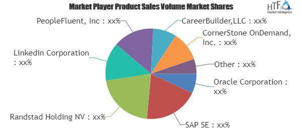Talent Acquisition & Staffing Technology & Services Global Market