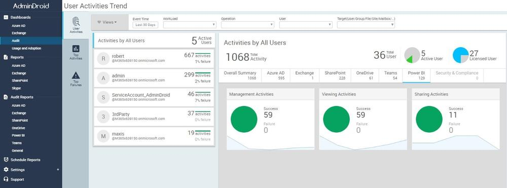 AdminDroid Office 365 Reporter Power BI Auditing Reports and Analytics
