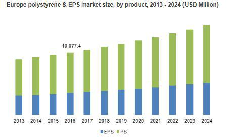 Polystyrene & Expanded Polystyrene Market to Cross $51.5bn